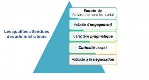 administrateur territorial cadre d emploi profil site des 233 l 232 ves administrateurs territoriaux
